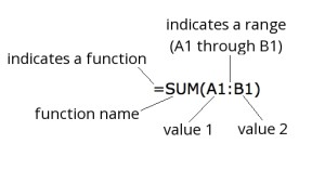 A Function Using a Range